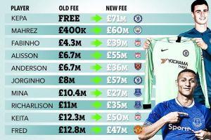 Sốc với mức giá 'rẻ như bèo' của các bản hợp đồng... đắt nhất Premier League 2018-19