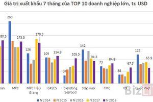 Xuất khẩu của doanh nghiệp thủy sản tỷ USD biến động như thế nào trong 5 năm qua?