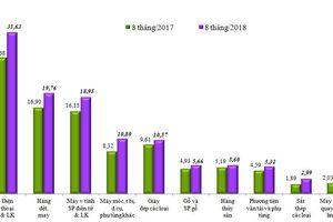 Kim ngạch hàng hóa XNK 8 tháng đạt 312,13 tỷ USD