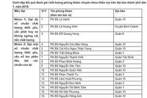 TP Hồ Chí Minh: 3/131 phòng khám chuyên khoa thẩm mỹ đạt chất lượng