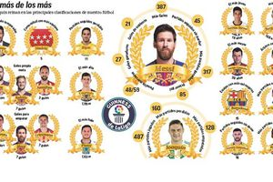 Messi áp đảo ở sách kỉ lục của giải vô địch Tây Ban Nha