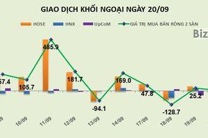 Phiên 20/9: Giao dịch mạnh trên UpCoM, khối ngoại mua ròng nhẹ 5 tỷ đồng