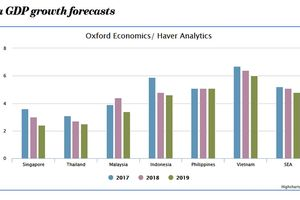 Gia tăng căng thẳng thương mại Mỹ - Trung: Tăng trưởng GDP của Đông Nam Á giảm nhiệt