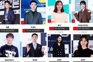 Kết quả bình chọn 'Asia Artist Awards 2018' ngày 2: Shock khi nhiều Idol vượt mặt loạt diễn viên đình đám