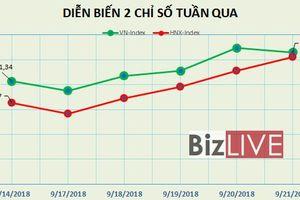 ETF cơ cấu bán ròng, VN-Index vẫn vượt 1.000 điểm