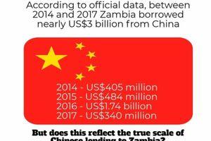 Nỗi lo nền kinh tế bị Trung Quốc kiểm soát ở Zambia