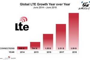 Công nghệ 4G LTE đã có 3,6 tỷ thuê bao trên toàn cầu