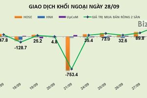 Phiên 28/9: Đột biến ở HPG và STB, khối ngoại bơm ròng hơn 230 tỷ đồng vào thị trường