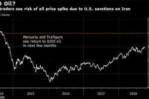 Giá dầu 100 đô la/thùng tác động đến kinh tế toàn cầu ra sao?