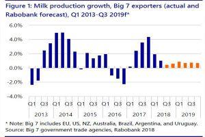 Chi phí thức ăn cao góp phần làm giảm tăng trưởng sản xuất sữa