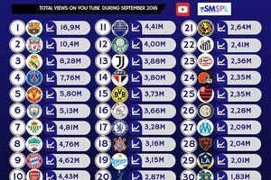 HAGL vẫn 'hot' nhất châu Á, vượt mặt Chelsea, Arsenal trên Youtube