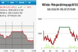 Chứng khoán đỏ sàn, VN-Index mất mốc 1.000 điểm