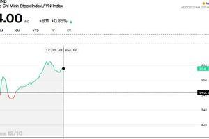 Chứng khoán sáng 12/10: Sắc xanh trở lại, khối ngoại đang mua ròng hơn 200 tỷ trên HOSE