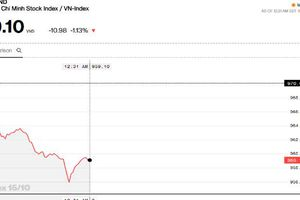 Chứng khoán sáng 15/10: VN-Index không thoát được diễn biến giảm của khu vực