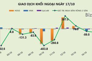 Phiên 17/10: Khối ngoại tiếp tục bán ròng gần 90 tỷ đồng