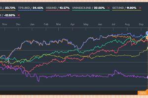 Cuối năm, Vn - Index sẽ dao động ở vùng 1.100 điểm?