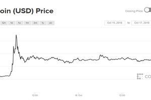 Giá Bitcoin gấp khúc lên nhưng nỗ lực tăng trưởng thất bại