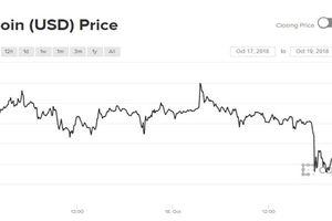 Diễn biến ảm đạm, giá Bitcoin bị hạ triển vọng