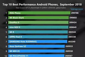 10 điện thoại Android mạnh nhất vừa được xác nhận