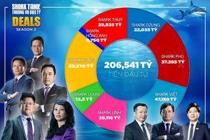 Shark Việt trở thành 'cá mập' rót nhiều tiền nhất Shark Tank 2018