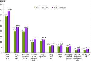 Đến 15/10: Kim ngạch hàng hóa xuất nhập khẩu đạt 372,87 tỷ USD