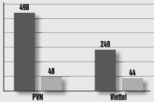 Thu thêm lợi nhuận từ Viettel và PVN: Ngân sách Nhà nước có thêm hàng chục nghìn tỉ đồng