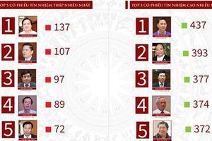Kết quả lấy phiếu tín nhiệm 48 chức danh