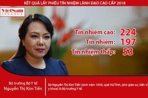 Kết quả lấy phiếu tín nhiệm Bộ trưởng Nguyễn Thị Kim Tiến: 'Lội ngược dòng' với 224 tín nhiệm cao