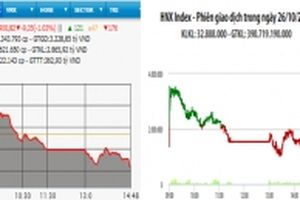 Áp lực chốt lời, VN-Index giảm hơn 9 điểm