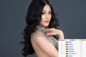 'Ẵm' tiếp HCV trang phục dạ hội, Phương Khánh vươn lên hạng 2 tại Miss Earth 2018
