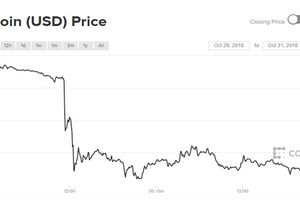 10 tháng kết thúc, giá Bitcoin vẫn chưa thấy 'vui'