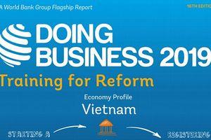Xếp hạng môi trường kinh doanh của Việt Nam tụt 1 bậc