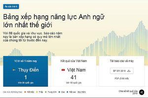Năng lực tiếng Anh của người Việt xếp thứ bảy trong số 21 nước châu Á
