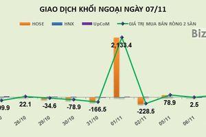 Phiên 7/11: Giải ngân mạnh vào STB, khối ngoại trở lại mua ròng gần 80 tỷ đồng