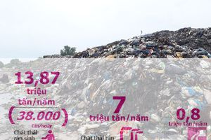 Báo động môi trường vì chôn lấp rác