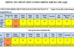 Hà Nội: Chất lượng không khí được cải thiện