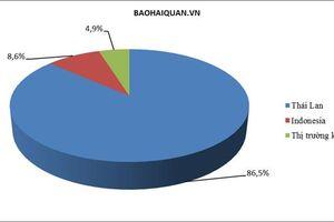 86,5% lượng ô tô nhập tuần qua từ Thái Lan
