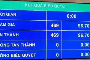 Hiệp định CPTPP: 469 đại biểu đồng ý phê chuẩn