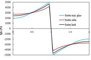 Phân tích nội lực bản mặt cầu có sườn tăng cường xiên theo lý thuyết biến dạng trượt bậc cao