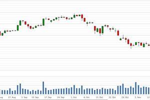 Giá cổ phiếu giảm sâu, lãnh đạo HDBank đăng ký mua vào