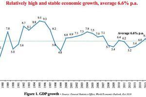 32 năm đổi mới, Việt Nam lọt Top 50 nền kinh tế thế giới