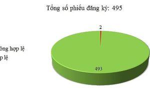 Ngày 15/11: Có 2/495 thông báo mời thầu, thông báo mời chào hàng chưa hợp lệ