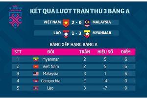 AFF Cup 2018: ĐT Việt Nam và thế trận bảng A lúc này