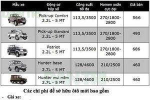 Bảng giá xe UAZ tại Việt Nam cập nhật tháng 11/2018