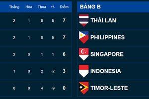 ĐT Campuchia có chiến thắng đầu tiên tại AFF Suzuki Cup 2018