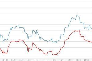 Giá vàng miếng đi ngang, USD tự do giảm khá mạnh