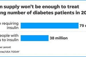 Nguy cơ thiếu hụt Insulin dành cho bệnh nhân tiểu đường tính đến năm 2030