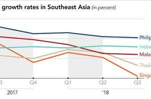 Chiến tranh thương mại ghìm tăng trưởng của Đông Nam Á
