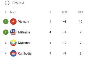Thắng Myanmar, Malaysia vào bán kết AFF Cup 2018