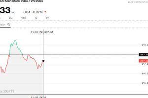 Chứng khoán sáng 26/11: Bất ngờ VNM ra mặt, gánh vác thị trường